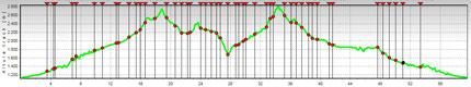 Ultra trail Aneto 2008 Perfil de Carrera 64k +3700m