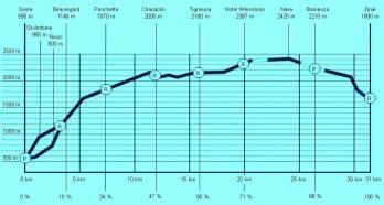 Sierre Zinal 2014 Perfil de carrera