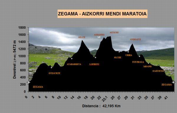 Zegama  Aitzgorri