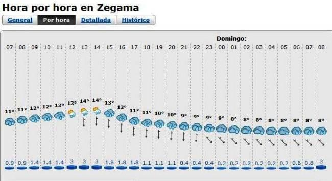 Zegama 2012 prevision meteo 20 mayo 2012