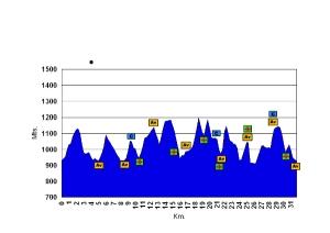 Carrera por montaña Cuenca 2012 FEDME Perfil de carrera