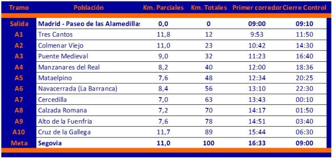 100 km Madrid-segovia 2012 Detalle controles de carrera
