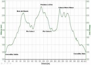 Maraton Alpino Madrileño 2012 Perfil de carrera mayayo