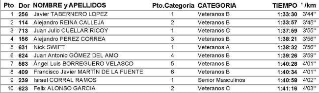 Clasificación Carrera Montaña Cerro Marmota 2012. Top10 Hombres.