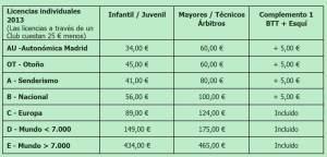 Carreras Montaña FEDME 2013: Precios y tipos licencias
