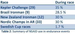 Dopaje y deporte - Frecuencia declarada de uso de NSAID en carreras ultra resistencia.