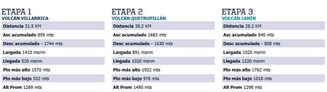 Cruce de los Andes 2013 Etapas 32k 38k 28k