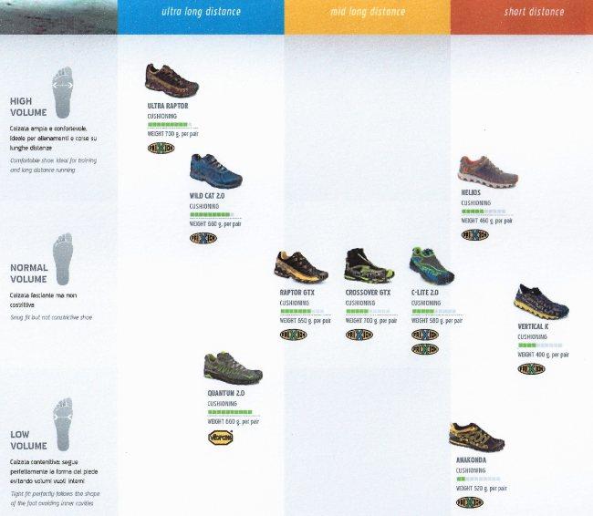 La Sportiva: Zapatillas Montaña 2013 por distancia y horma (doble clic para ampliar)