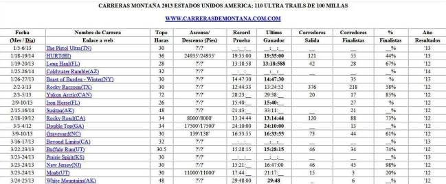 Ultra Trails Estados Unidos Calendario carreras de montaña 2013 0