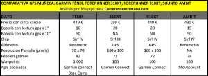 Garmin Fenix vs Suunto Ambit vs 310XT vs 910XT