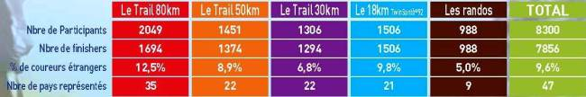 Ecotrail Paris 2012 Resumen datos