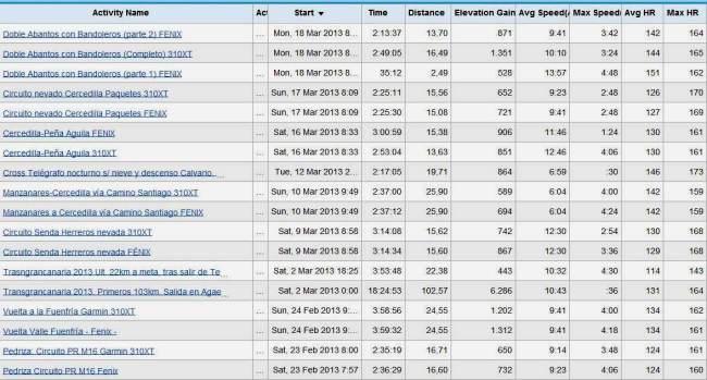 Garmin Fenix comparativa gps 200km vs Forerunner 310XT por Mayayo