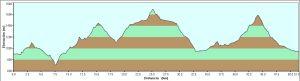 Quixote Legend 2013 Perfil Recorrido Etapa 3 Legend (51k/D+2800m)