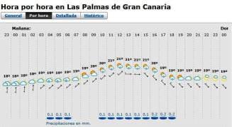 Transgrancanaria 2013 previo meteo 1mar 18h