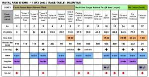 Ultra trail Royal Raid Mauricio 80k 2013. Diagrama de carrera.
