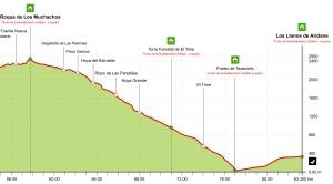 Transvulcania 2013: Perfil de carrera tramo final.