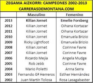 Zegama Aizkorri Palmarés 2002-2013