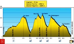 Perfil Travesera Picos 74k-D+6.600m por Carrerasdemontana.com
