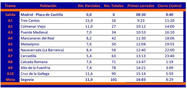 100 km madrid segovia 2013 Puntos intermedios