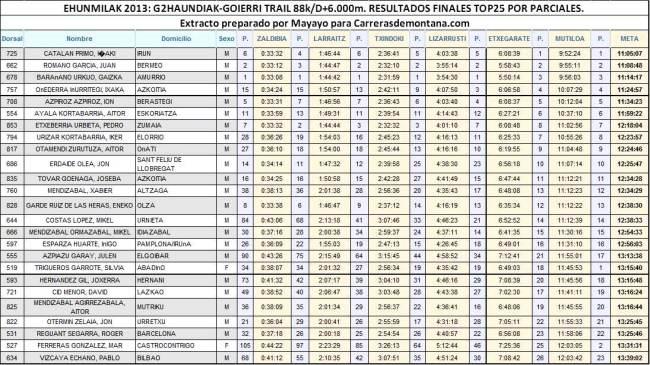 Ehunmilak 2013 Resultados G2h13 G2Haundiak Top25 con parciales por Mayayo