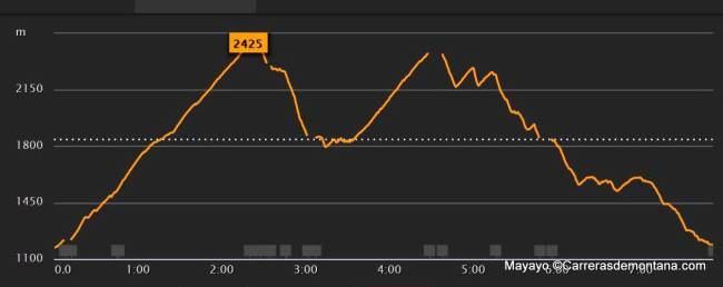 Rutas Montaña: Maratón Alpina Dos Canchales. Perfil del circuito.
