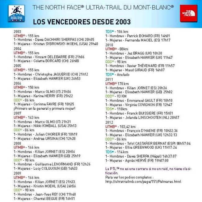 Ultra trail de mont blanc 2013 Palmarés 2003-2012