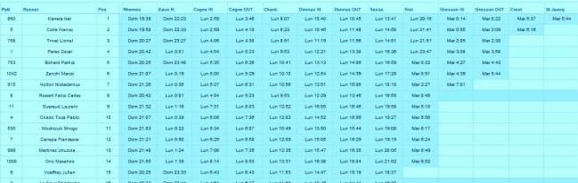 Resultados Tor des Geants 2013 a St Jaques