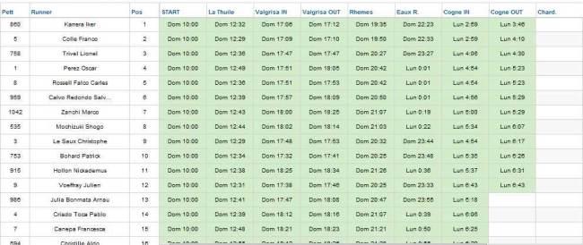 Resultados Tor des Geants 2013 Cogne