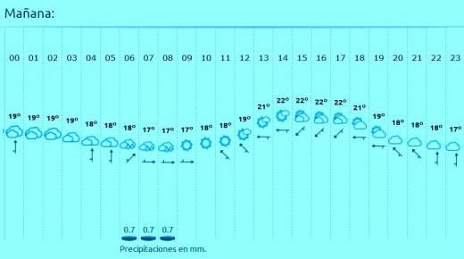 Desafio Cantabria meteo prevista San Vicente la Barquera. 18oct 10h