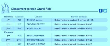 Grand Raid Reunion Diagonale des Fous 2013 resultados finales