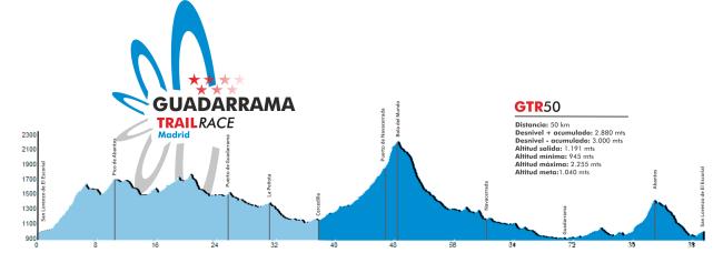 Guadarrama Trail race Perfil-GTR-50 original