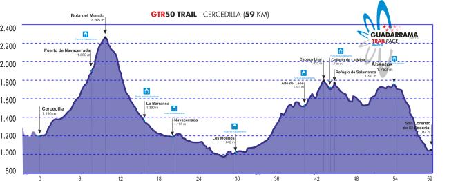 Guadarrama Trail Race GTR50 Perfil 2oct13