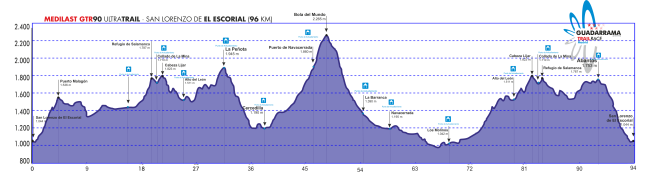 Guadarrama Trail Race Perfil GTR90 2OCT13