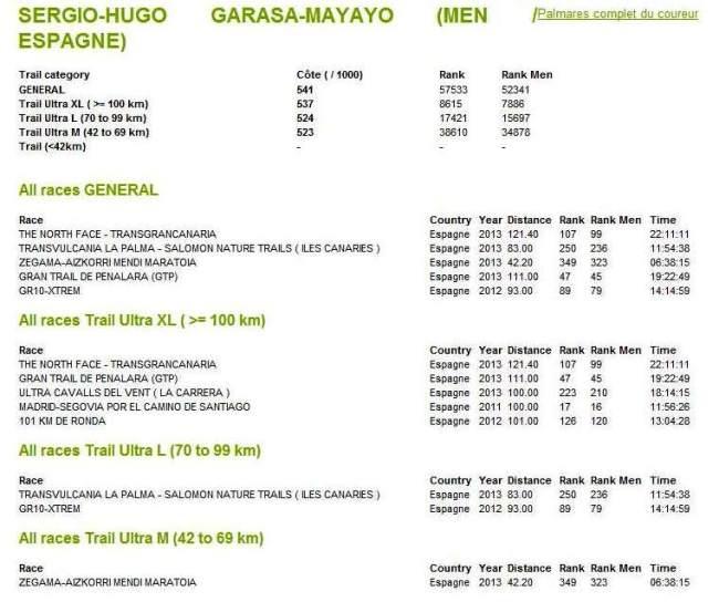 Trail Running Ranking Mundial Mayayo OCT13