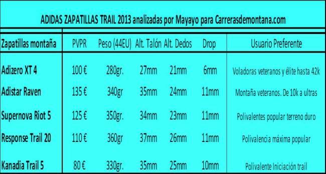 Zapatillas trail Adidas 2013 Analisis por Mayayo para carrerasdemontana.com