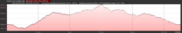 Carrera Navidad Cercedilla Perfil 13,8km D+523m