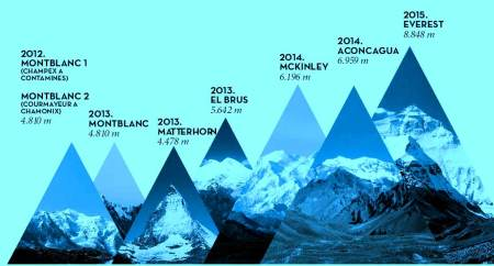 Kilian Jornet Summits of my life plan de cimas 2012-15