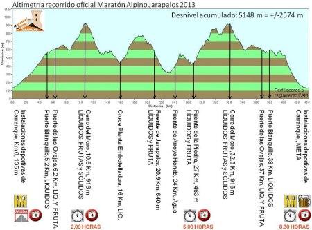 Maraton Alpino Jarapalos 2013 perfil oficial