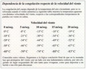 Accidente de Montaña: Escala enfriamiento por viento (Factor Windchill)