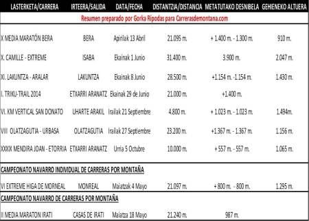 Calendario Carreras Montaña Navarra 2014