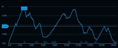 Ultra Pirineu 2014. Perfil de carrera grabado por Mayayo en 2013