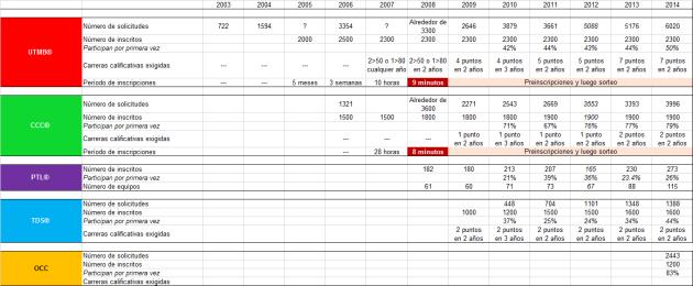 Ultra trail montblanc inscripciones 2003-2014