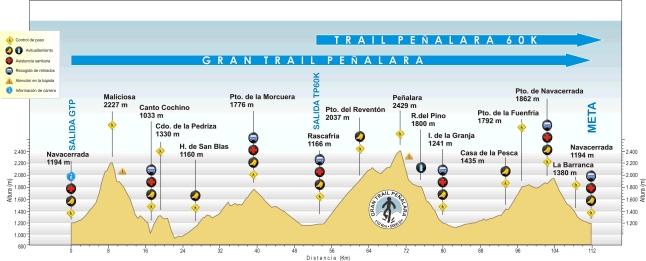 Gran Trail Peñalara 2014: Perfil de carrera.