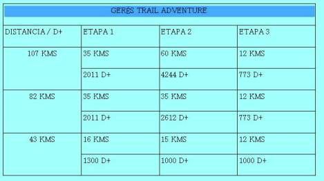 ultra trail geres trail adventure 2014