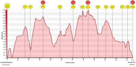 Madeira Ultra trail UT115 perfil carrera