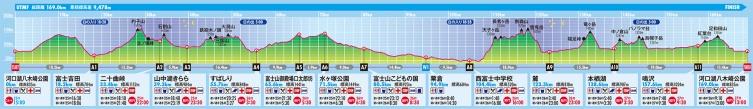 Perfil UTMF 2014.