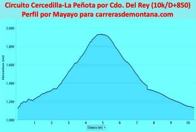 Trail running Madrid Cercedilla a La Peñota por Collado del Rey 10k D+850m Perfil por Mayayo detalle