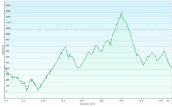 Cabratrail 2014 Perfil 42km