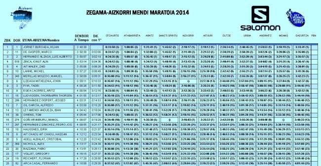 Clasificación Zegama Aizkorri 2014 Top25 Absoluta