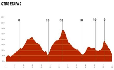 Quixote Legend 2014  perfil etapa 2 58k/D+3640m